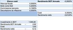 Quanto rende investire in BOT:  -0,262%, cioé ogni 1.000 euro investiti in BOT si pagano 6,12 euro senza ottenere alcun rendimento (tabella).
