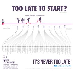Too Late To Start Infographic