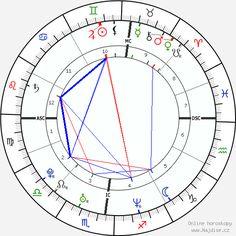 Zväčšiť horoskop