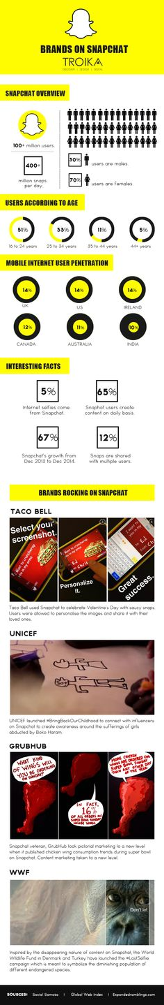 How #Brands Are Using #Snapchat
