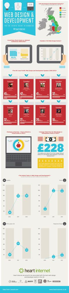 The UK web design and development events scene [infographic]