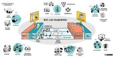 LESS agile framework