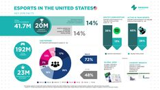 US eSports Audience 2016 Key Facts (Newzoo Aug'16)  In 2016, the US esports audience will reach 41.7 million with 20 million Esports Enthusiasts. The vast majority of these are males - 72%.
