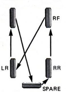 5 Tire Rotation Pattern For Your Jeep Jeep Wrangler Jk Mods 2