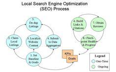 Local SEO Process