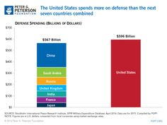 The U.S. spends over half a trillion dollars on defense each year. In 2011, for example, the U.S. spent more (in absolute numbers) on its military tha