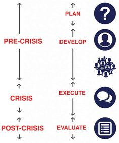 "PLANIFICATION Development of a crisis management plan following a thorough analysis and identification of any existing and potential threats. DEVELOPMENT Repurisk specializes in a unique practice area known as ""Influencer Relations"". Influencer Relations uses a targeted approach to reach the stakeholders who drive change. EXECUTION The crisis simulation exercise gives insight into how the teams …"
