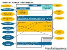 SAP ERP Material Management MM Invoice verification Procedure