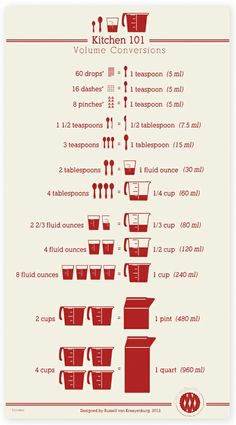 kitchen: conversion chart