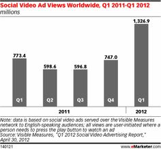 Social Video Ad Views Worldwide, Q1 2012 - Q1 2012