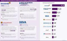 Productos de Entidades de Crédito que Ayudan al Emprendimiento #Financiero
