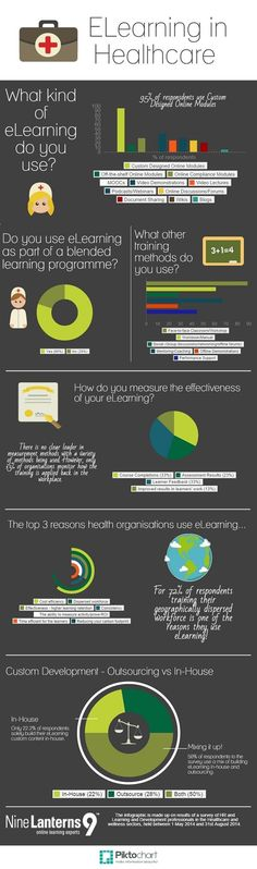 Educational infographic : E-Learning in Healthcare: An Infographic
