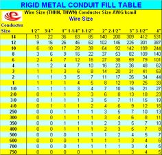 Electrical conduit wire fill capacities table home electrical httpsgoogleblankml greentooth