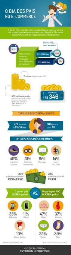 Infográfico Dia dos pais no e-commerce