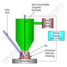 Tungsten Inert Gas Welding (TIG Welding)