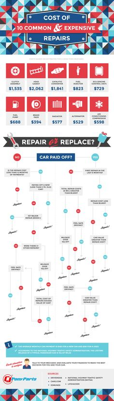 Should you repair or replace your car? This infographic will tell you