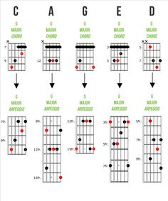 Guitar Arpeggios: How And When To Play Them. An easy to understand guide to guitar arpeggios, with tips on how to apply them to your playing. Music Theory Guitar, Guitar Chords For Songs, Guitar Chords And Scales, Acoustic Guitar Lessons, Music Guitar, Learn Guitar Beginner, Guitar Chords Beginner, Blues Guitar Lessons, Basic Guitar Lessons