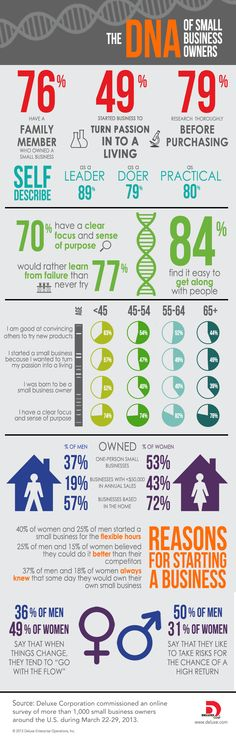 Are some people just born to be #smallbusiness owners? Is it in their DNA? http://www.ezanga.com/news/2013/08/09/small-business-owner-infographic/ #infographic