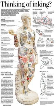 Thinking of inking? tattoos infographic