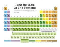 free printable periodic table of the elements 11 page set of worksheets - 8 5 X 11 Periodic Table Of Elements