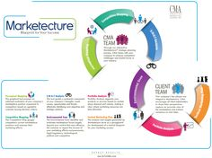 investment strategy infographic - Google Search