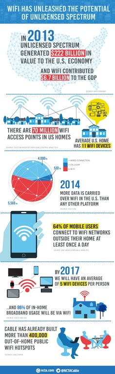 Wi-Fi Has Unleashed the Potential of Unlicensed Spectrum