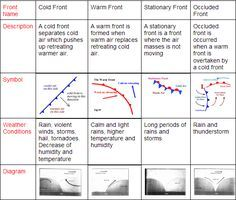 Air Mass- An air mass originals in tropical latitudes which has a warm temperature and at polar latitudes with a cooler temperature. Air masses over the ocean will contain more moisture than. Teaching Weather, Weather Science, Weather Unit, Weather And Climate, Science Notes, Science Notebooks, Science Experiments, Science Classroom, Teaching Science