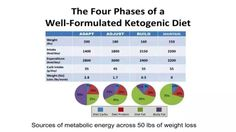 Chart below from Dr. Stephen Phinney - 'Achieving and Maintaining Nutritional Ketosis' https://www.youtube.com/watch?v=2KYYnEAYCGk