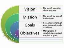 108 Best Vision Staements images   Vision statement ...