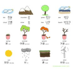"""""""a thread of random korean learning materials (pics) I have saved on my device that might help anyone who's learning 📑"""" Learn To Speak Korean, Korean Picture, Learning Languages Tips, Korean Phrases, Cute Korean Words, Learn Hangul, Korean Alphabet, Korean Lessons, Korean Language Learning"""