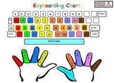Printable Keyboarding Chart http://its.leesummit.k12.mo.us/images/colored%20keyboard.pdf