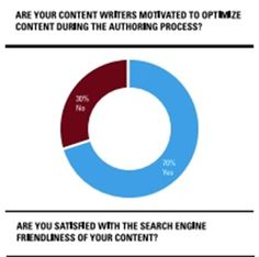 This task does not need to be solely designated to technically-minded SEOs anymore. In fact, according to the 2014 Search Marketer survey da...