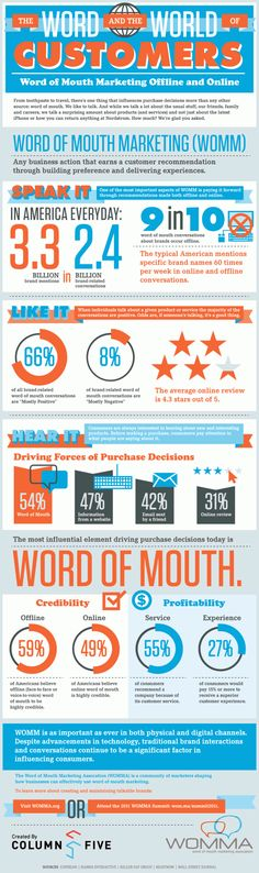 Word-of-Mouth Marketing: content marketing & fascinatie [infographic] - Frankwatching
