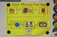I love this Good Morning Flow Chart!  Would also be good for a stack and pack flow chart.  I think the pictures would really help!