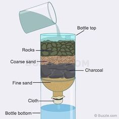 Hillbilly Water Filter: Check out our post on how to build one of these http://www.dansdepot.com/blog/survival-water-filter-aka-hillbilly-water-filter/