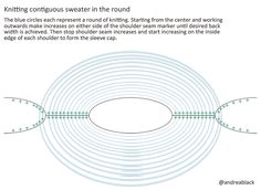 Contiguous construction (knitting in the round)