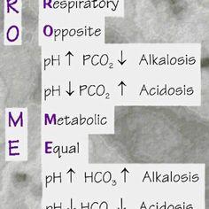 Acid/Base Mnemonic ROME #nclex #nursing #nclexreview