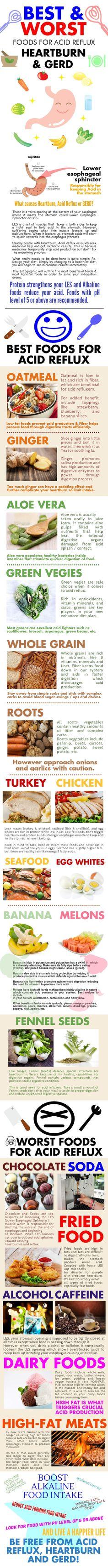 ACID REFLUX BEST & WORST FOODS INFOGRAPHIC