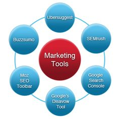 Must have Marketing Tools for smooth ride in 2016
