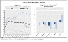 Unemployment rate in OECD area stable at 6.9% in April, with 42.2 million jobless #stats #charts