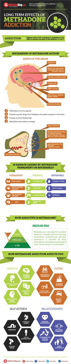 "Long term effects of methadone addiction (INFOGRAPHIC) |  ""a"" is for Addiction  addictionblog.org"