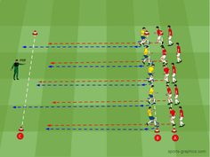 Coordination and finishing Fun Soccer Drills, Soccer Training Drills, Running Drills, Soccer Coaching, Soccer Tips, Messi Gif, Preparation Physique, Football Workouts, Football Art