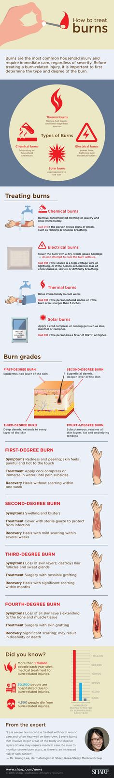 A very complete infographic with the types of burns that exist according to source such thermal, chemical, electrical and solar; Types Of Burns, First Aid Cpr, Medical Information, Medical Care, Medical Science, Survival Tips, Urban Survival, Survival Skills, Tips