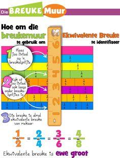 Gewone Breuke konsepte BreukeBreuke InleidingTipe BreukeHerleiding van breukeBreuke as heelgetalleEkwivalente breukeOrden BreukeOptel en Aftrek van BreukeMaal met BreukeDeel met BreukeHoeveel van 'n breuk uit 'n totaal As, Help Kids, Teaching Resources