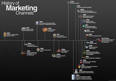 Channel Marketing History
