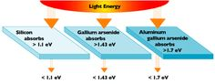 Different PV materials have different energy band gaps. Photons with energy equal to the band gap energy are absorbed to create free electrons. Photons with less energy than the band gap energy pass through the material.