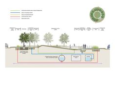 This schematic diagram demonstrates how water is cleaned as it moves through Uptown Circle.