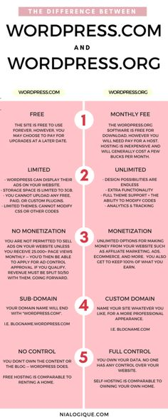 The Difference Between WordPress.com and WordPress.org Infographic