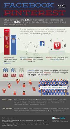 Facebook vs Pinterest | Social Media Marketing Social media marketing: Facebook vs Pinterest  Pinterest si rivela un social media più adatto alla vendita rispetto a Facebook, dove gli utenti sono più concentrati nel tenere conversazioni con amici e marchi. Continua sul Blog di ICC #Pinterest #Facebook #Socialmedia #Socialmediamarketing #Infografica