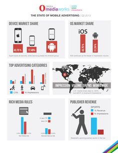 The state of mobile advertising #infografia #infographic #marketing